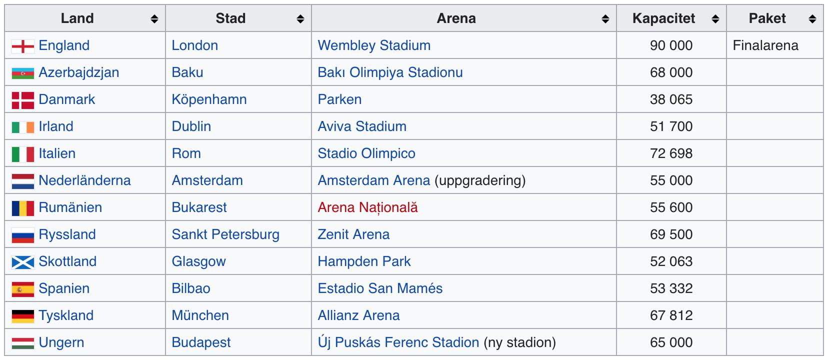 nationer fotbolls-EM